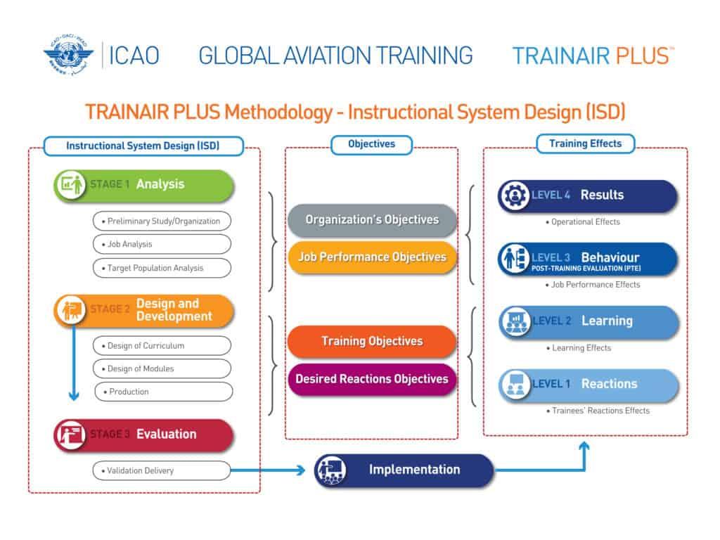 Aviation Training Intelligence Uniting Aviation